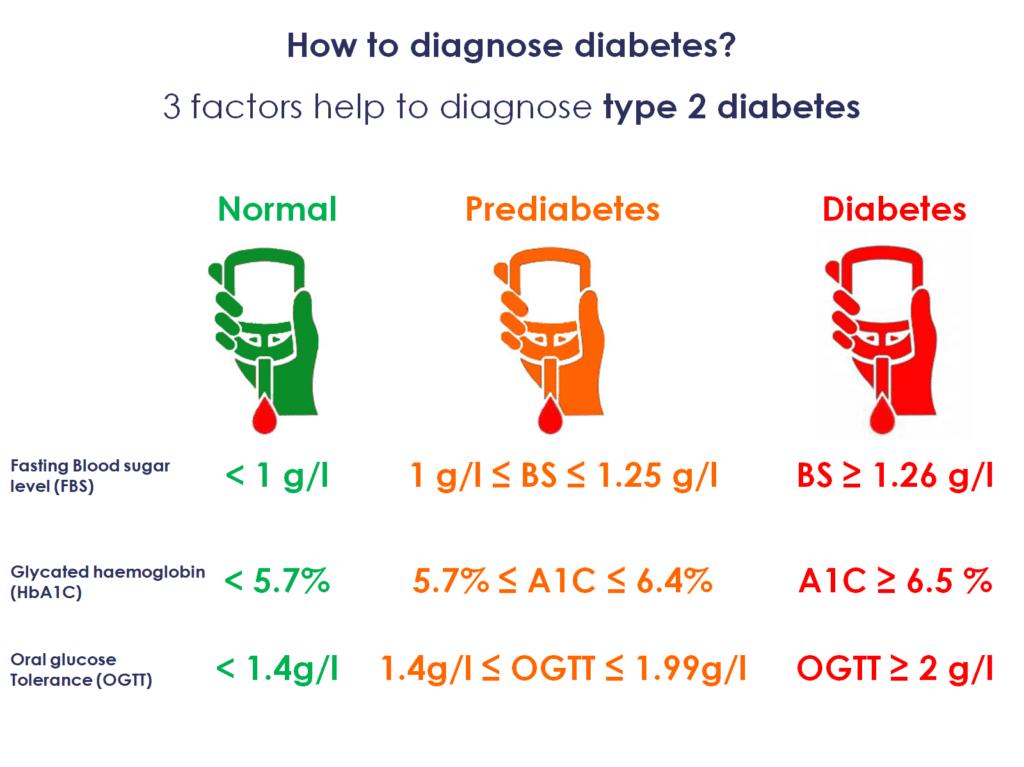 How to diagnose diabetes?